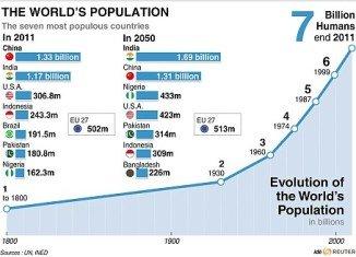 Evolution of the world's population
