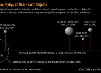 2005 YU55, an asteroid the size of an aircraft carrier whistled past Earth at a distance of 202,000 miles away, slightly nearer than the moon, on November 8