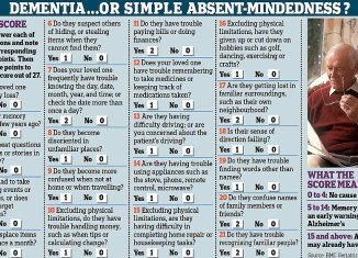 The 21-question test distinguishes between normal absent-mindedness and the more sinister memory lapses that may signal the early stages of dementia