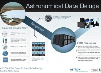 """The IBM computer will be attached to a 1,900 square mile array of telescope antenna, and will be built to """"suck in"""" in radio telescope data which will """"see"""" 13 billion years into the past"""