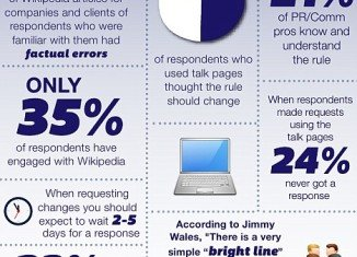The research was conducted by the scholarly Public Relations Journal who quizzed 1,284 members about their clients' Wikipedia entries