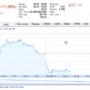 Facebook shares fell again amid flotation concerns