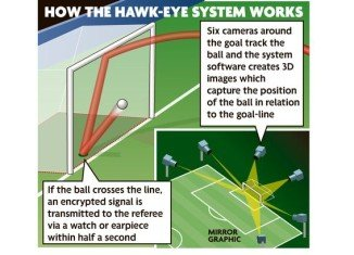 Goal-line technology approved by International Football Association Board, with first use to be at Club World Cup