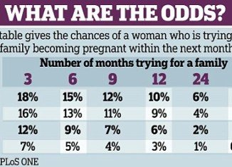 Scientists have devised a formula that predicts a woman's chances of pregnancy
