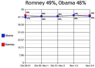 Rasmussen poll released on Monday