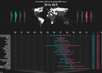 Average BMI values for adults around the globe