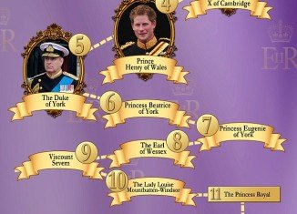 The New Order of Succession to the British throne after royal baby's birth