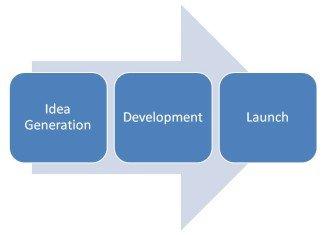 Innovation-Process